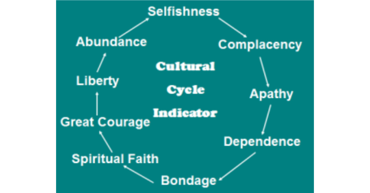 Cultural Cycle Indicator