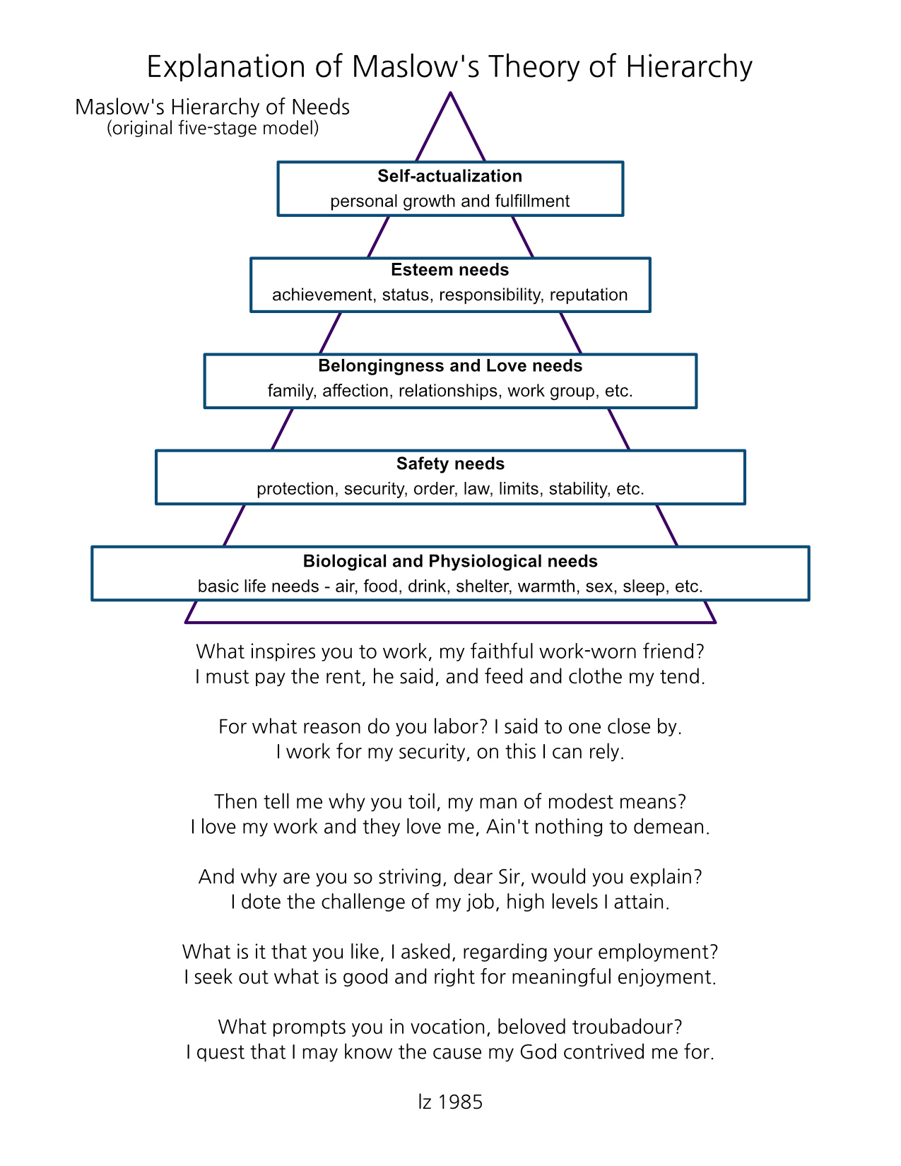 Explanation of Maslow's Theory of Hierarchy
